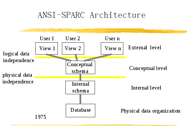 Three level ansi sparc architecture altavistaventures Gallery